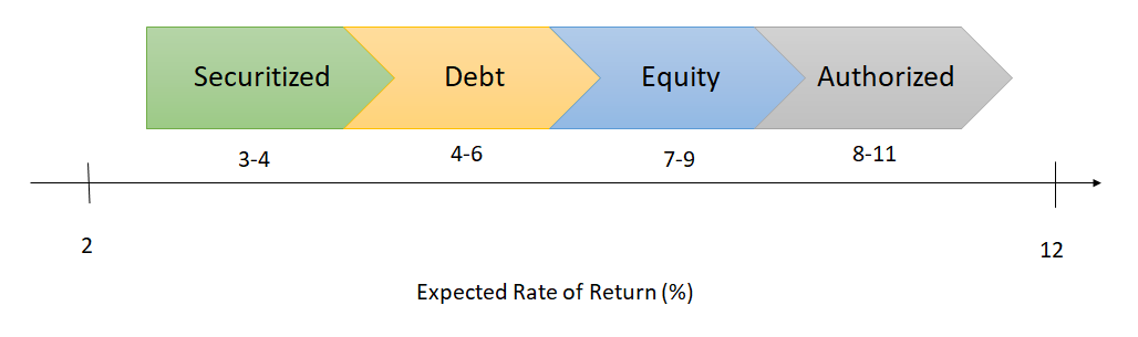 Comparing the relative costs of capital for securitized debt, corporate debt, equity, and regulator-authorized returns on equity.