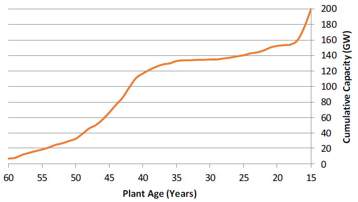 Cumulative peaker capacity (GW) by plant age (years).