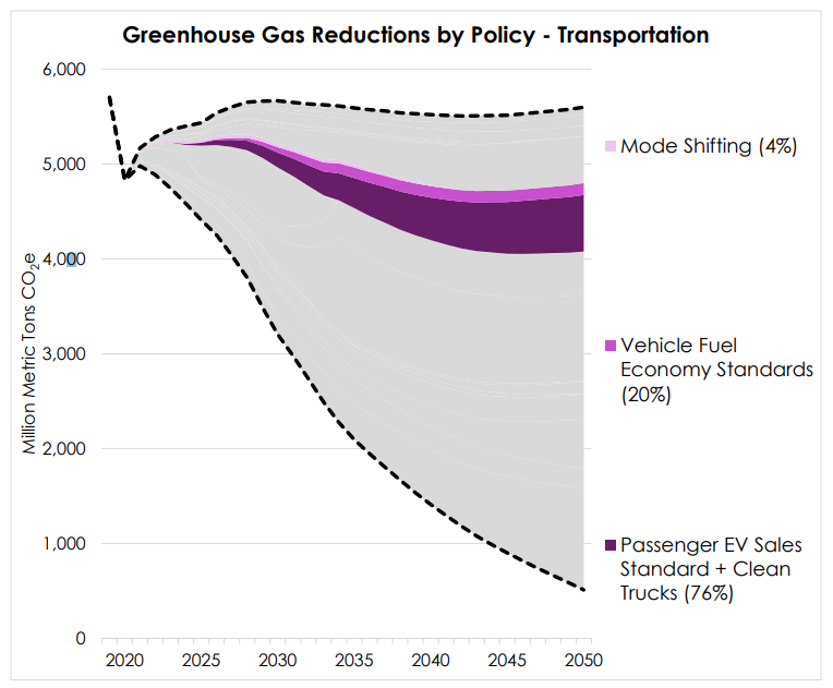 The transportation policies shown here reflect their contributions to overall emissions reductions, shown in percentages. Of note, this model run assumed 100 percent EV sales for LDVs by 2035 and HDVs by 2045, which are slower timelines than those modeled in the 2035 2.0 Report. Moving the timeline to align with 2035 2.0 Report DRIVE Clean scenario would have the effect of accelerating the overall emissions reductions, among other benefits. Source: Robbie Orvis, A 1.5° Celsius Pathway to Climate Leadership for the United States, Energy Innovation, February 2021.