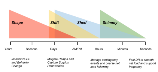 The Four S's of demand response: Shape, Shift, Shed and Shimmy