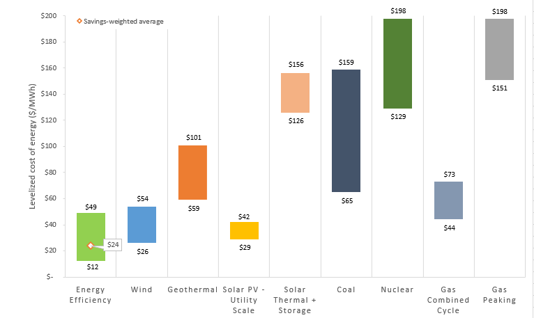 Relative levelized costs of electric capacity