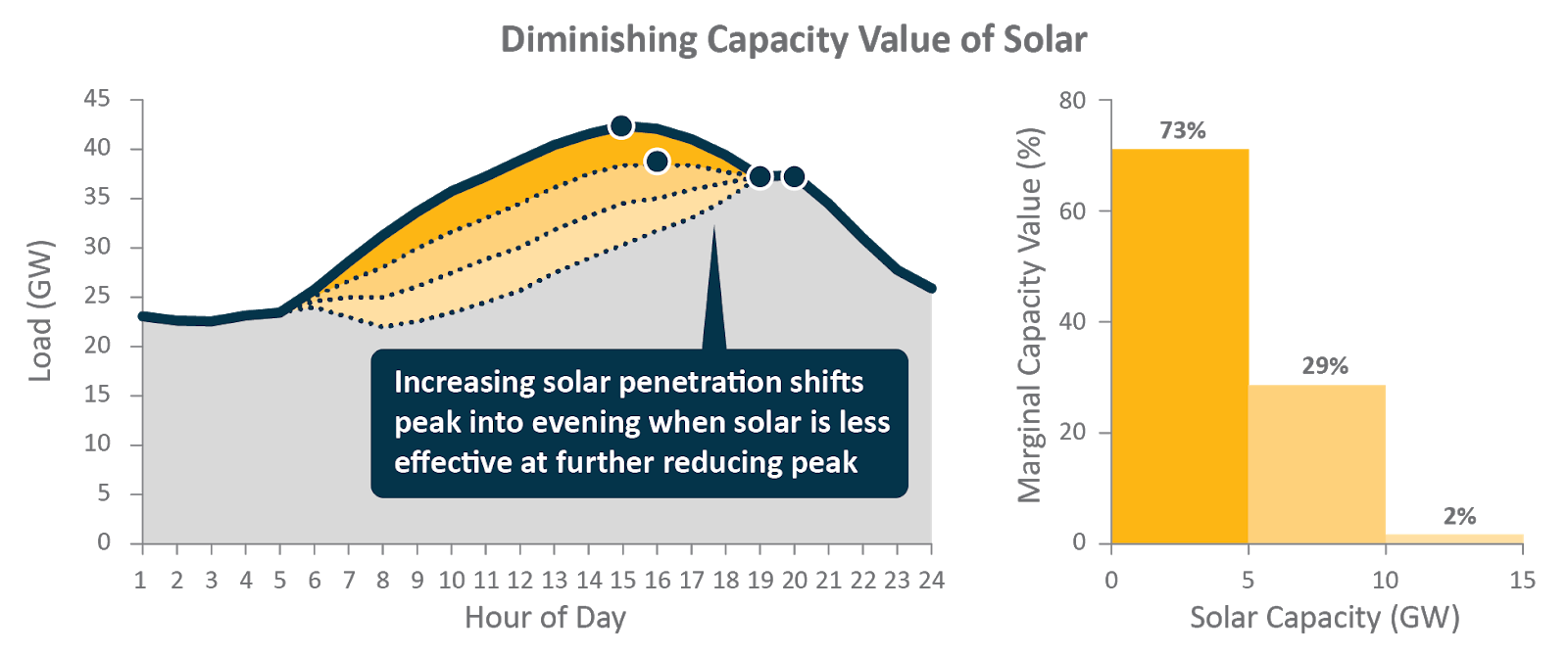 Diminishing Capacity Value of Solar