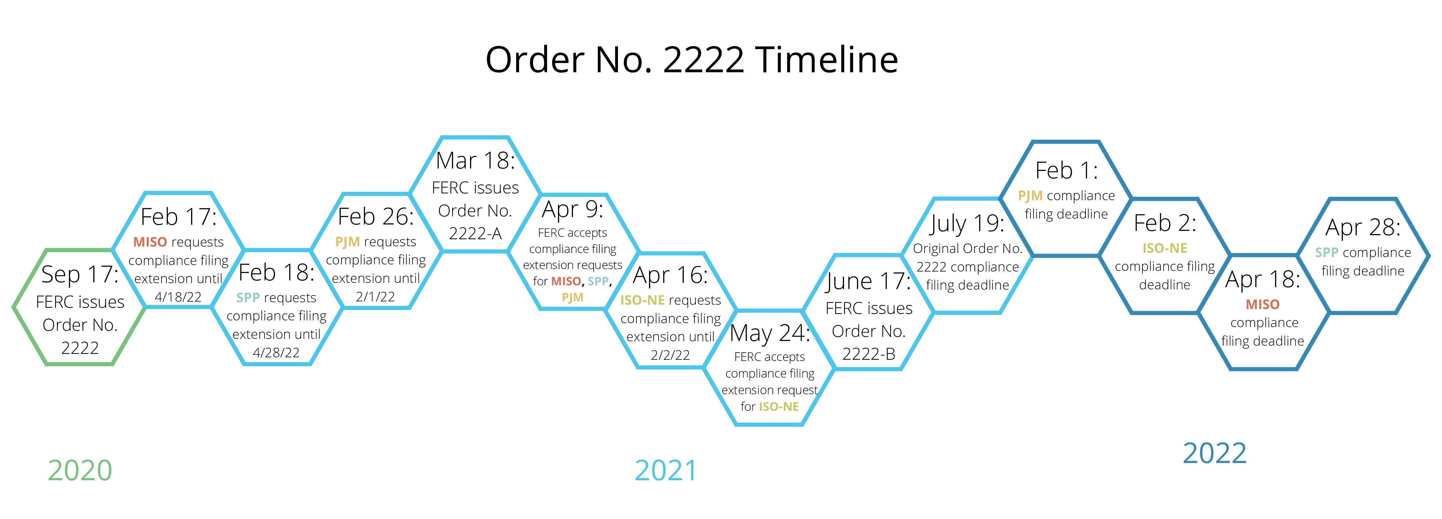 FERC Order 2222 Timeline