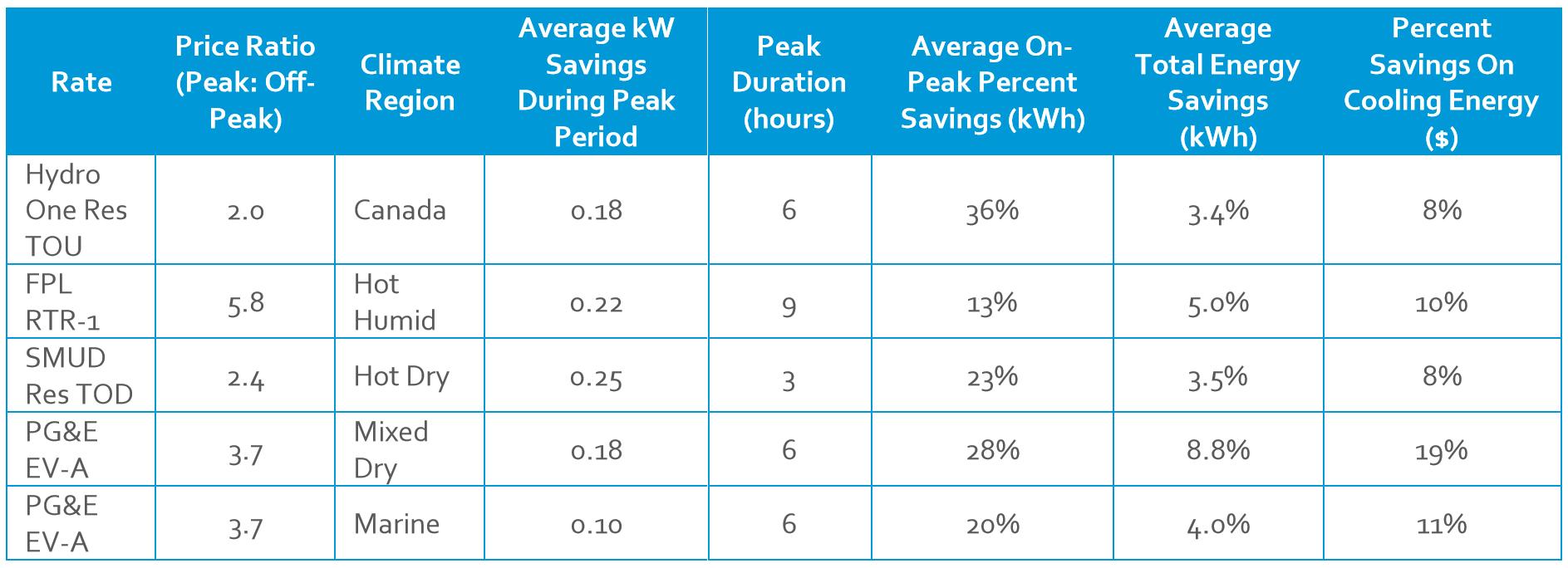 TOU savings across climate zones