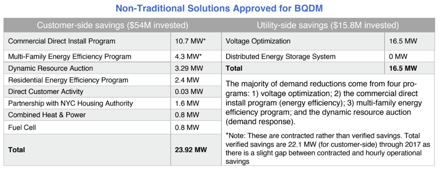 Table of Non-Traditional Solutions Approved for BQDM