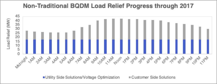 Graph of Non-Traditional BQDM Load Relief Progress through 2017