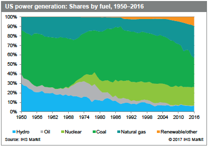 U.S. power generation: Shares by fuel, 1950-2016